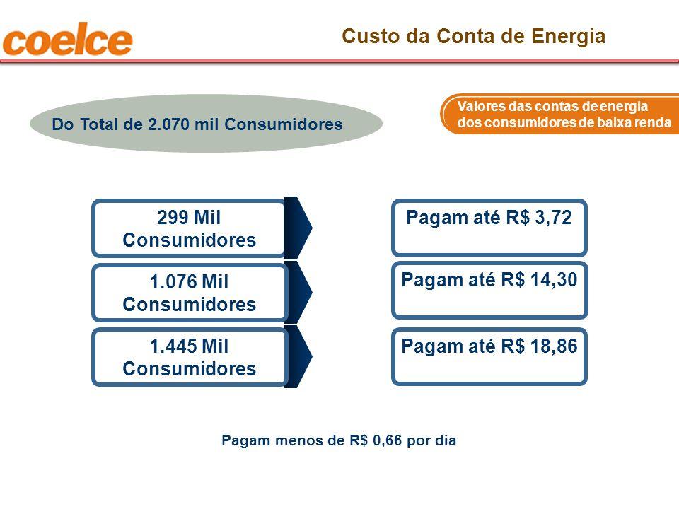 Valores das contas de energia dos consumidores de baixa renda Pagam até R$ 14,30 1.076 Mil Consumidores Pagam até R$ 3,72 299 Mil Consumidores Custo d