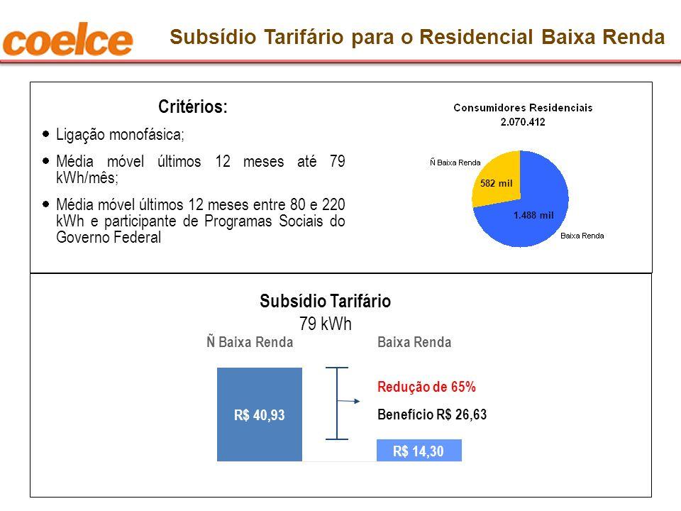 Critérios: Ligação monofásica; Média móvel últimos 12 meses até 79 kWh/mês; Média móvel últimos 12 meses entre 80 e 220 kWh e participante de Programa