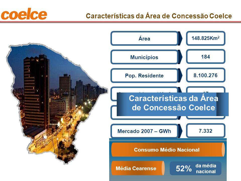Consumo Médio Nacional Média Cearense Área 148.825Km 2 Municípios 184 Pop. Residente 8.100.276 Consumidores / Km2 17 Número de clientes 2.689 Mercado