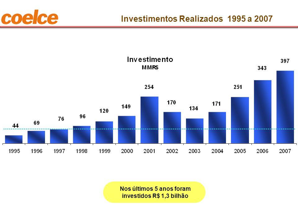 Investimentos Realizados 1995 a 2007 Nos últimos 5 anos foram investidos R$ 1,3 bilhão