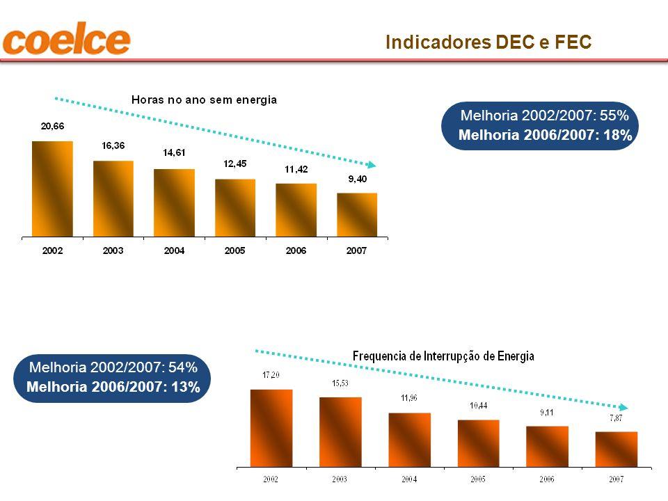 Indicadores DEC e FEC Melhoria 2002/2007: 55% Melhoria 2006/2007: 18% Melhoria 2002/2007: 54% Melhoria 2006/2007: 13%