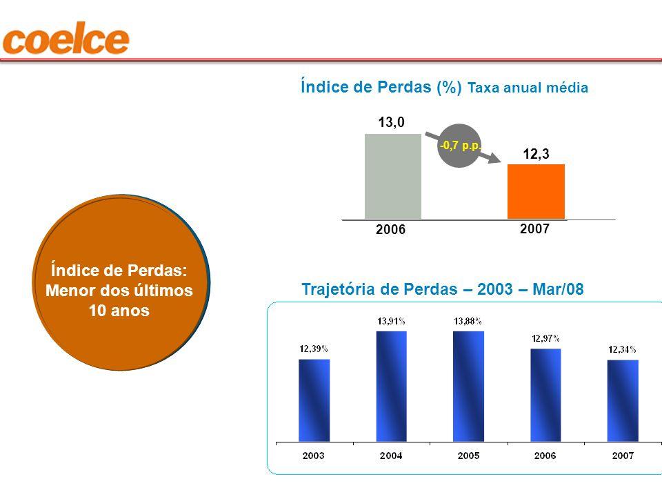 Índice de Perdas: Menor dos últimos 10 anos Índice de Perdas (%) Taxa anual média 2006 13,0 12,3 2007 -0,7 p.p. Trajetória de Perdas – 2003 – Mar/08