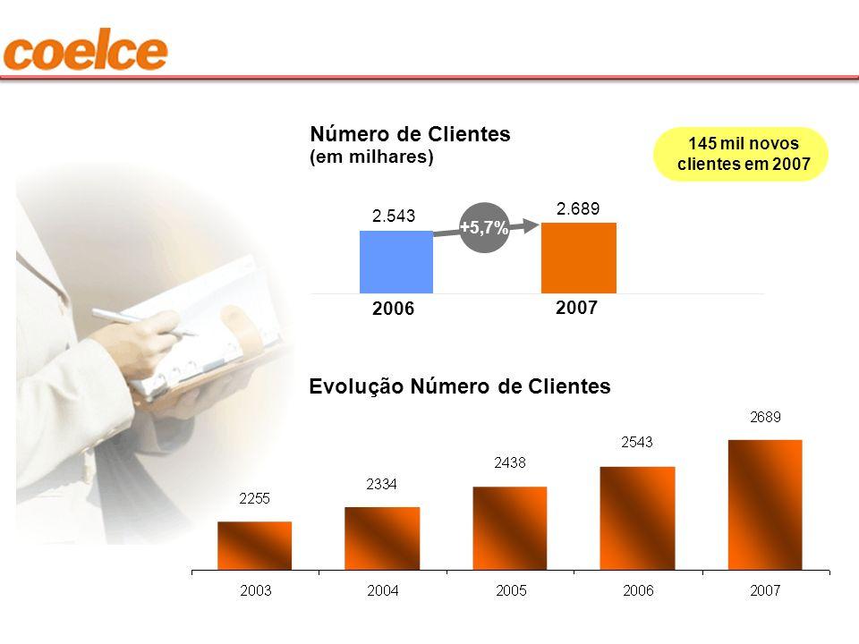 2.689 Número de Clientes (em milhares) 2006 2.543 2007 145 mil novos clientes em 2007 +5,7% Evolução Número de Clientes