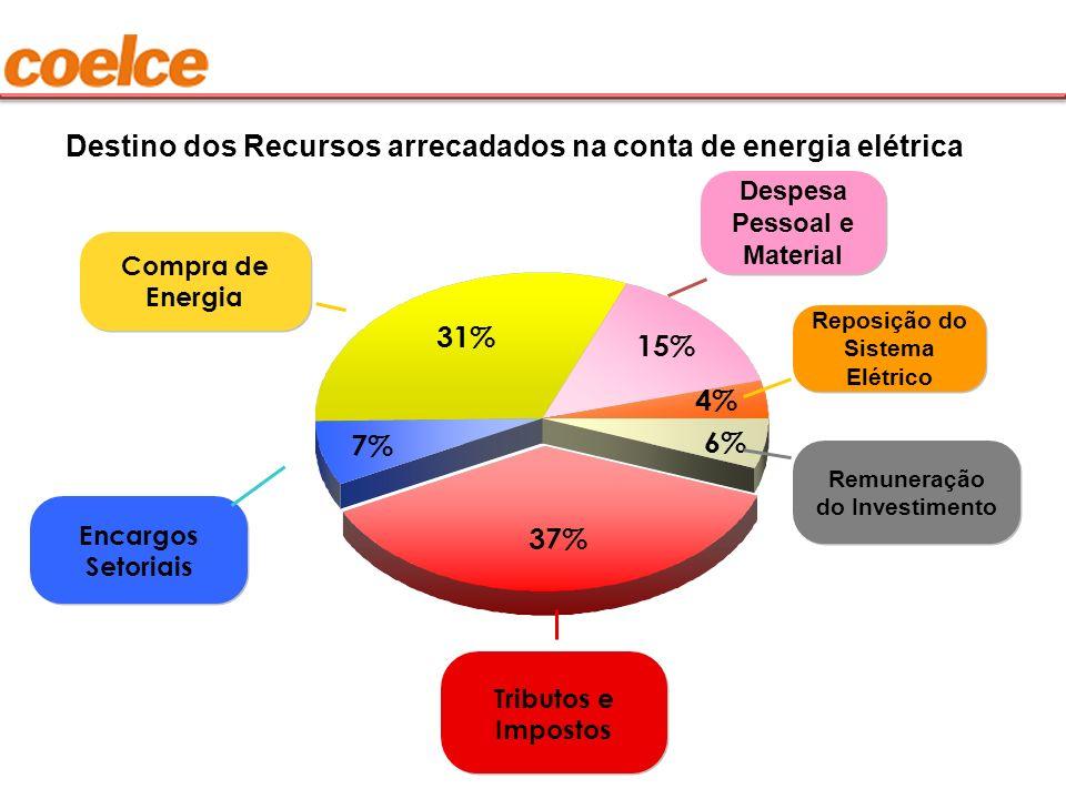 37% 7% 31% 15% Encargos Setoriais Despesa Pessoal e Material Tributos e Impostos Reposição do Sistema Elétrico Compra de Energia 4% 6% Remuneração do