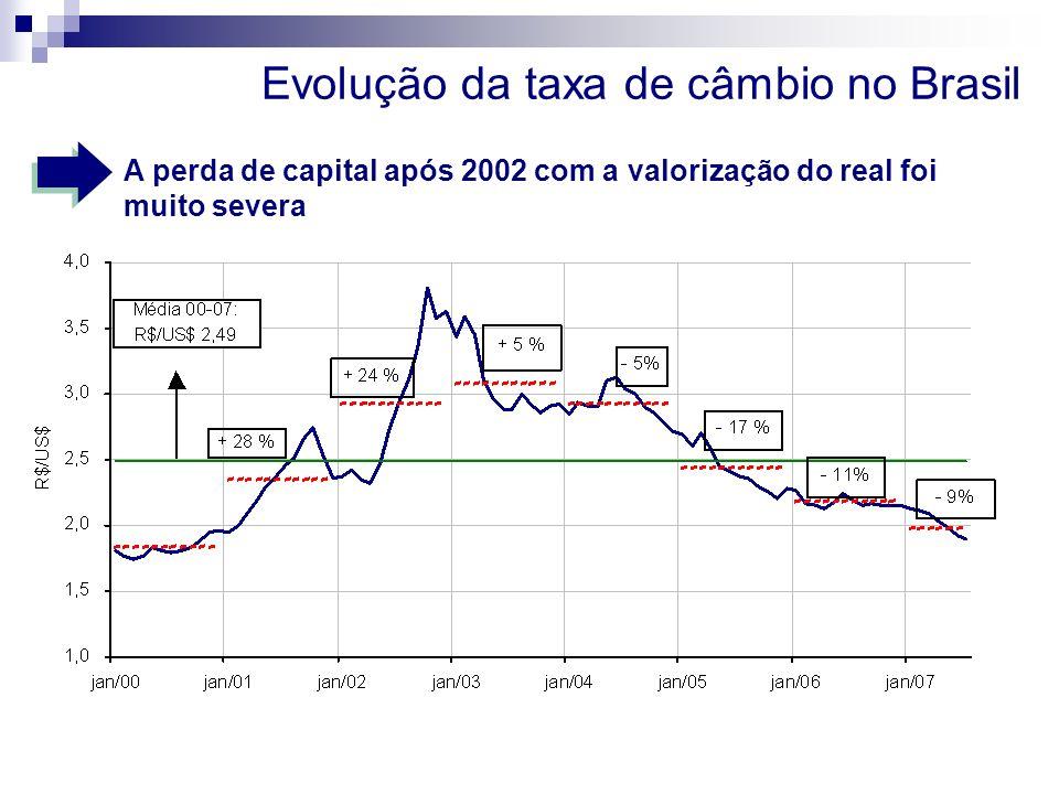 Evolução da taxa de câmbio no Brasil A perda de capital após 2002 com a valorização do real foi muito severa