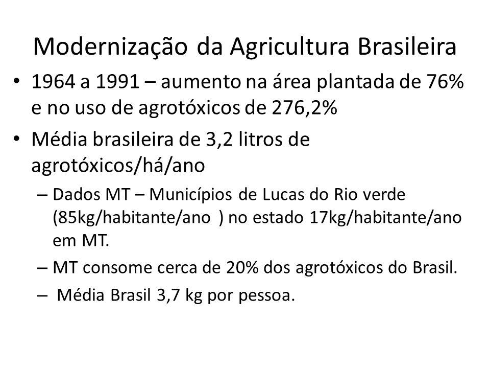 Modernização da Agricultura Brasileira 1964 a 1991 – aumento na área plantada de 76% e no uso de agrotóxicos de 276,2% Média brasileira de 3,2 litros