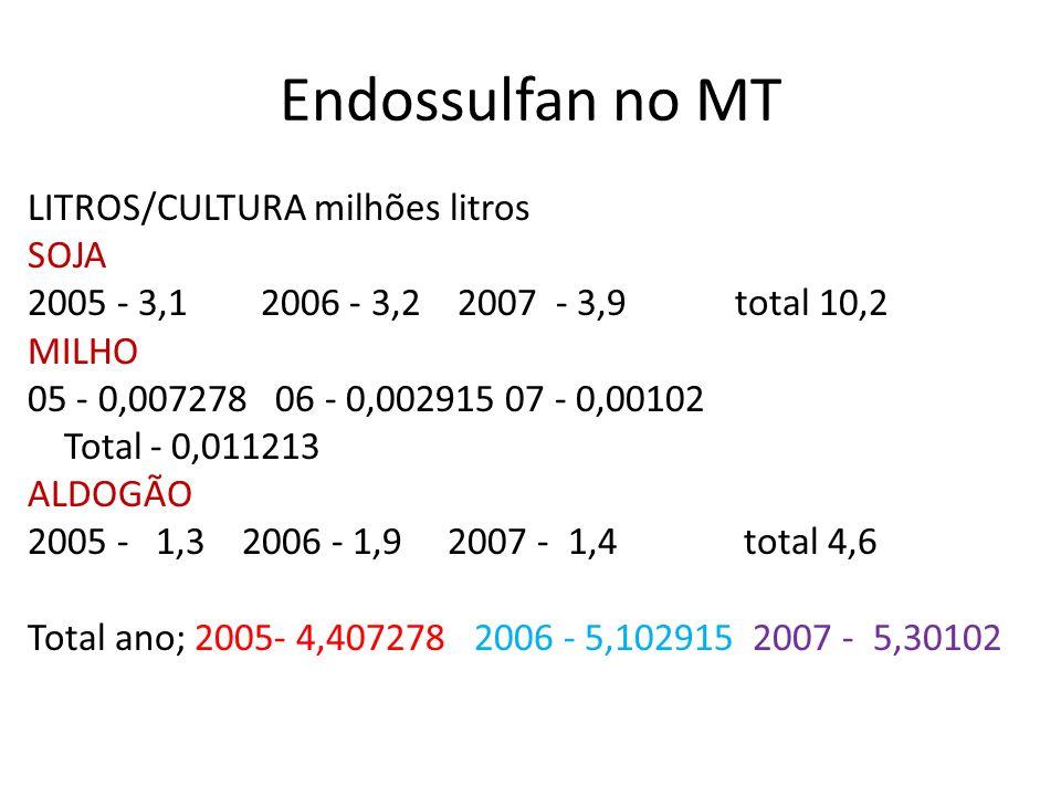 Endossulfan no MT LITROS/CULTURA milhões litros SOJA 2005 - 3,1 2006 - 3,2 2007 - 3,9 total 10,2 MILHO 05 - 0,007278 06 - 0,002915 07 - 0,00102 Total