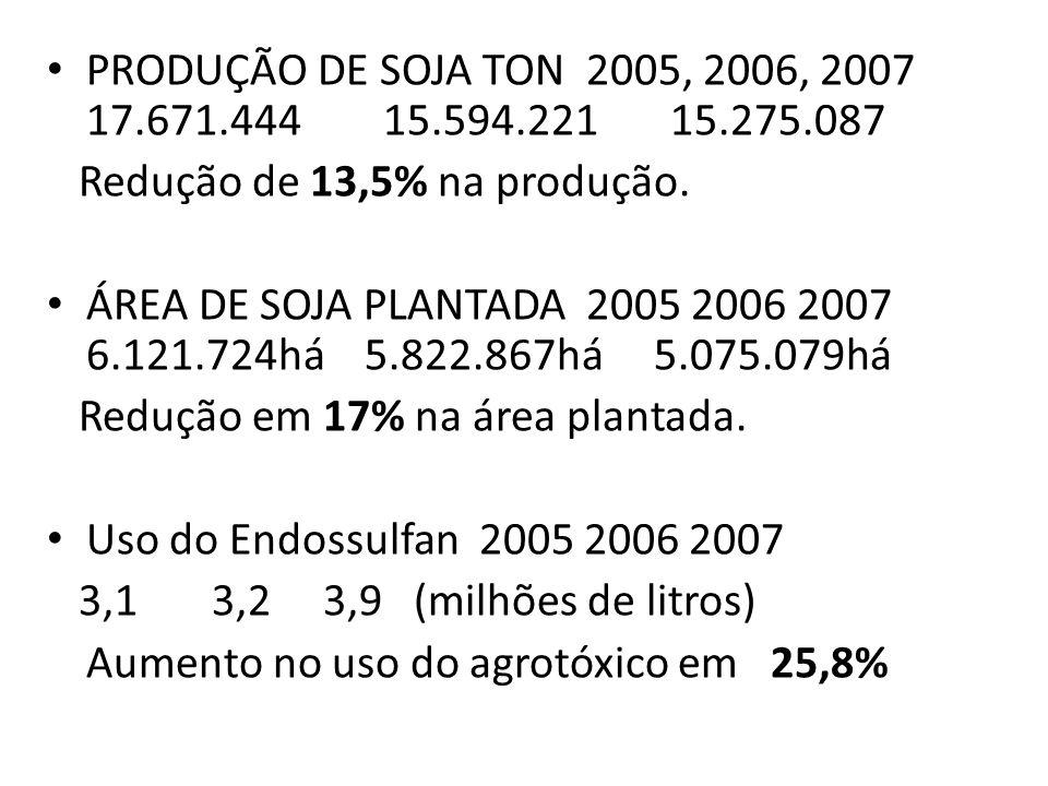 PRODUÇÃO DE SOJA TON 2005, 2006, 2007 17.671.444 15.594.221 15.275.087 Redução de 13,5% na produção. ÁREA DE SOJA PLANTADA 2005 2006 2007 6.121.724há