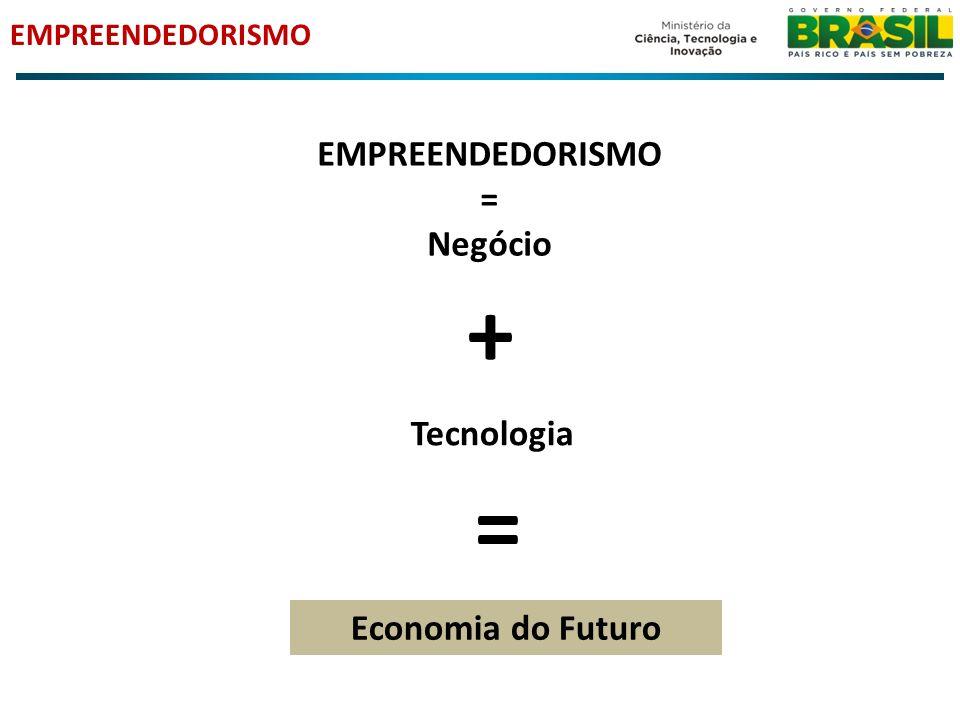 EMPREENDEDORISMO = Negócio EMPREENDEDORISMO + Tecnologia = Economia do Futuro