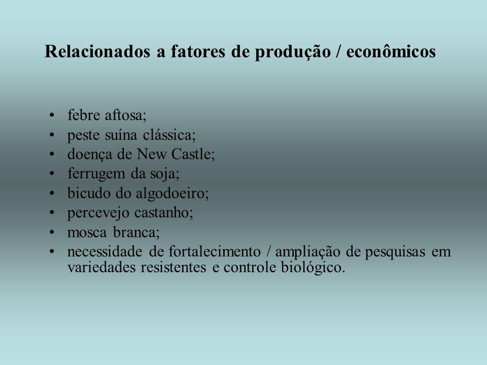 Relacionados a fatores de produção / econômicos febre aftosa; peste suína clássica; doença de New Castle; ferrugem da soja; bicudo do algodoeiro; perc