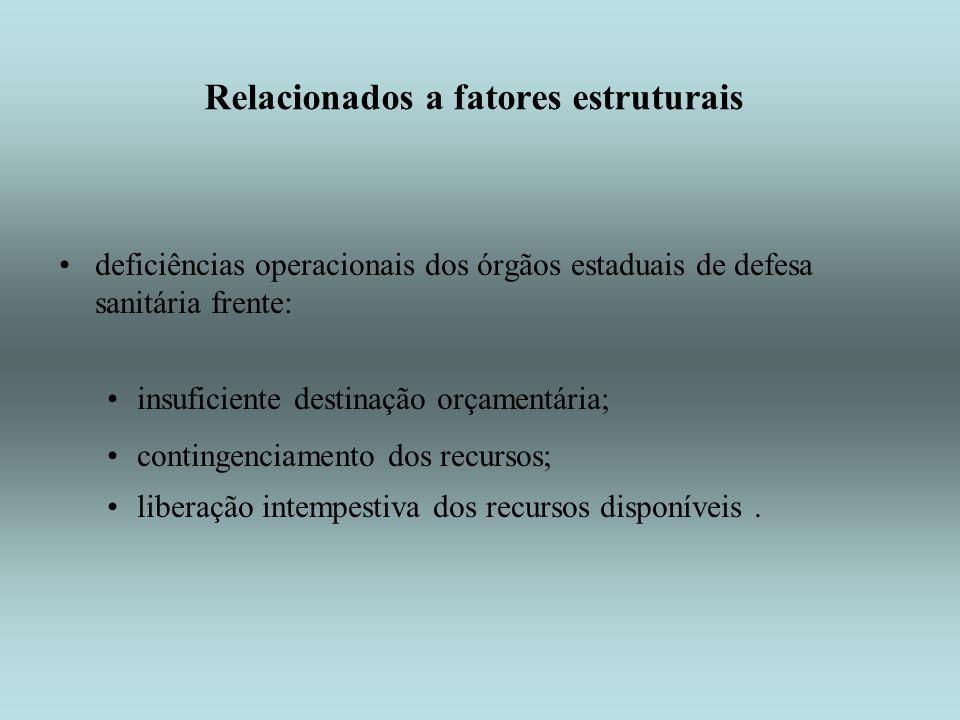 Relacionados a fatores estruturais deficiências operacionais dos órgãos estaduais de defesa sanitária frente: insuficiente destinação orçamentária; co