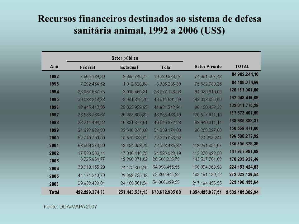 Recursos financeiros destinados ao sistema de defesa sanitária animal, 1992 a 2006 (US$) Fonte: DDA/MAPA 2007