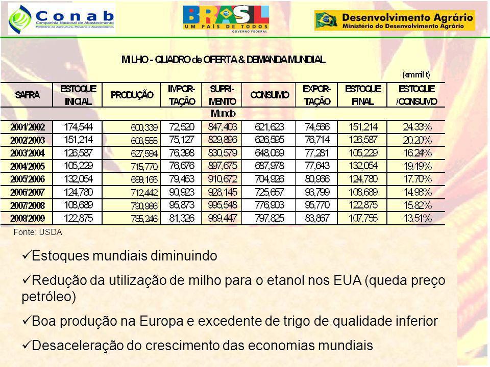 Fonte: USDA Estoques mundiais diminuindo Redução da utilização de milho para o etanol nos EUA (queda preço petróleo) Boa produção na Europa e excedent