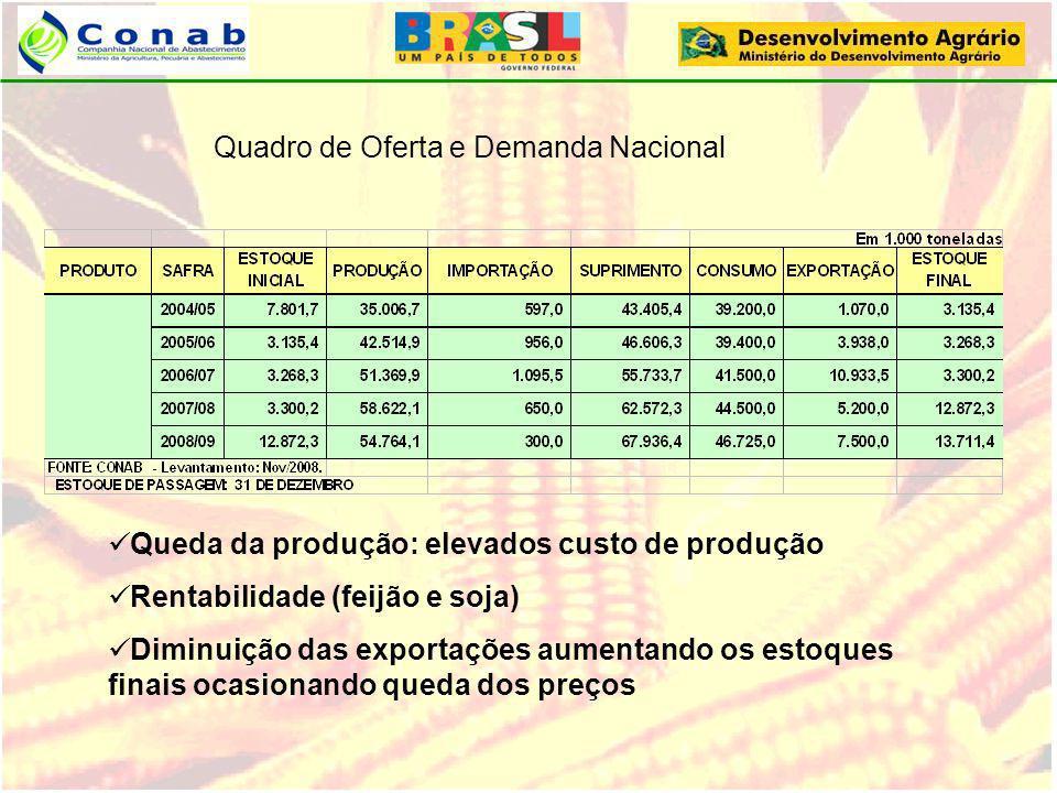 Quadro de Oferta e Demanda Nacional Queda da produção: elevados custo de produção Rentabilidade (feijão e soja) Diminuição das exportações aumentando