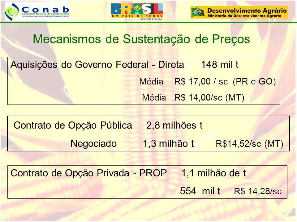 Contrato de Opção Pública 2,8 milhões t Negociado 1,3 milhão t R$14,52/sc (MT) Mecanismos de Sustentação de Preços Contrato de Opção Privada - PROP 1,