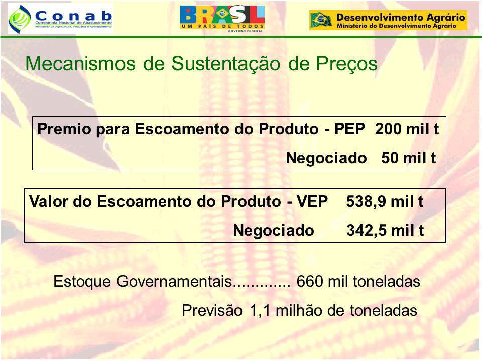 Premio para Escoamento do Produto - PEP 200 mil t Negociado 50 mil t Mecanismos de Sustentação de Preços Valor do Escoamento do Produto - VEP 538,9 mi