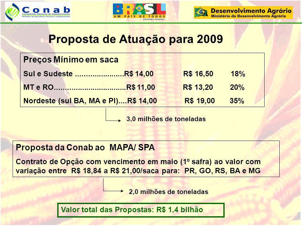 Proposta de Atuação para 2009 Preços Mínimo em saca Sul e Sudeste.......................R$ 14,00 R$ 16,50 18% MT e RO.................................