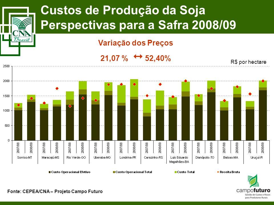 Custos de Produção da Soja Perspectivas para a Safra 2008/09 Fonte: CEPEA/CNA – Projeto Campo Futuro Variação dos Preços 21,07 % 52,40% R$ por hectare