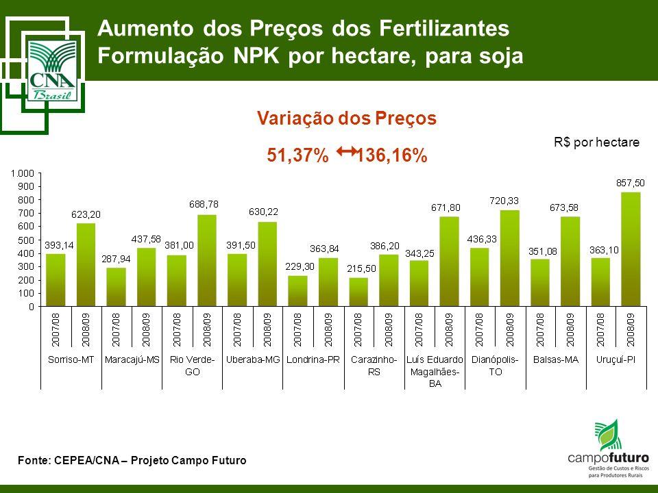 Aumento dos Preços dos Fertilizantes Formulação NPK por hectare, para soja Fonte: CEPEA/CNA – Projeto Campo Futuro R$ por hectare Variação dos Preços