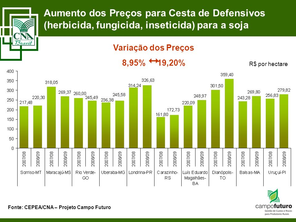 Aumento dos Preços para Cesta de Defensivos (herbicida, fungicida, inseticida) para a soja Fonte: CEPEA/CNA – Projeto Campo Futuro R$ por hectare Vari