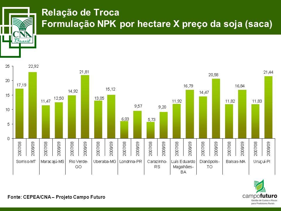 Relação de Troca Formulação NPK por hectare X preço da soja (saca) Fonte: CEPEA/CNA – Projeto Campo Futuro