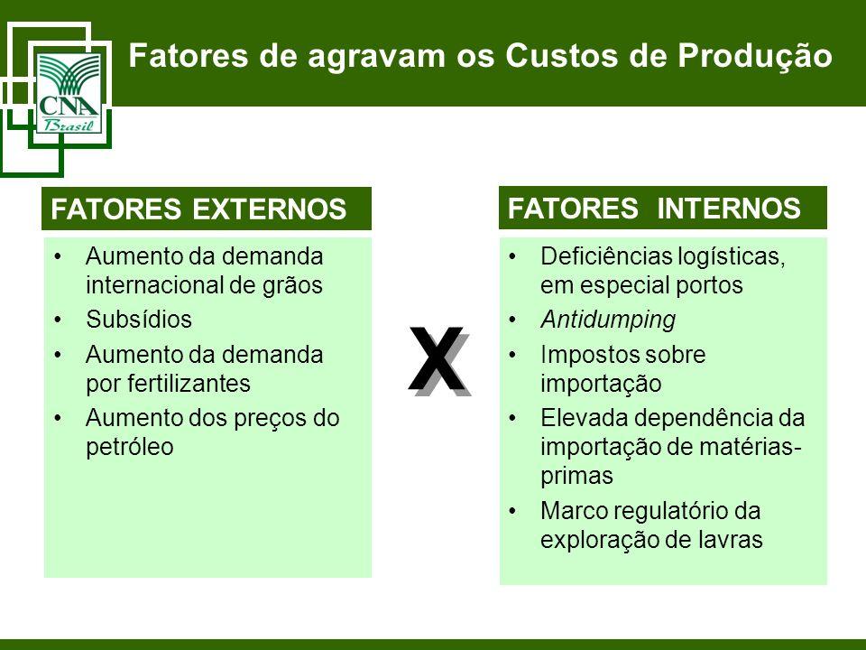 Fatores de agravam os Custos de Produção Aumento da demanda internacional de grãos Subsídios Aumento da demanda por fertilizantes Aumento dos preços d
