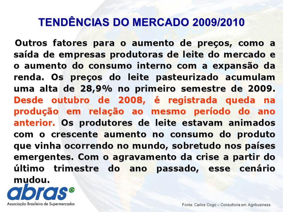 Outros fatores para o aumento de preços, como a saída de empresas produtoras de leite do mercado e o aumento do consumo interno com a expansão da renda.