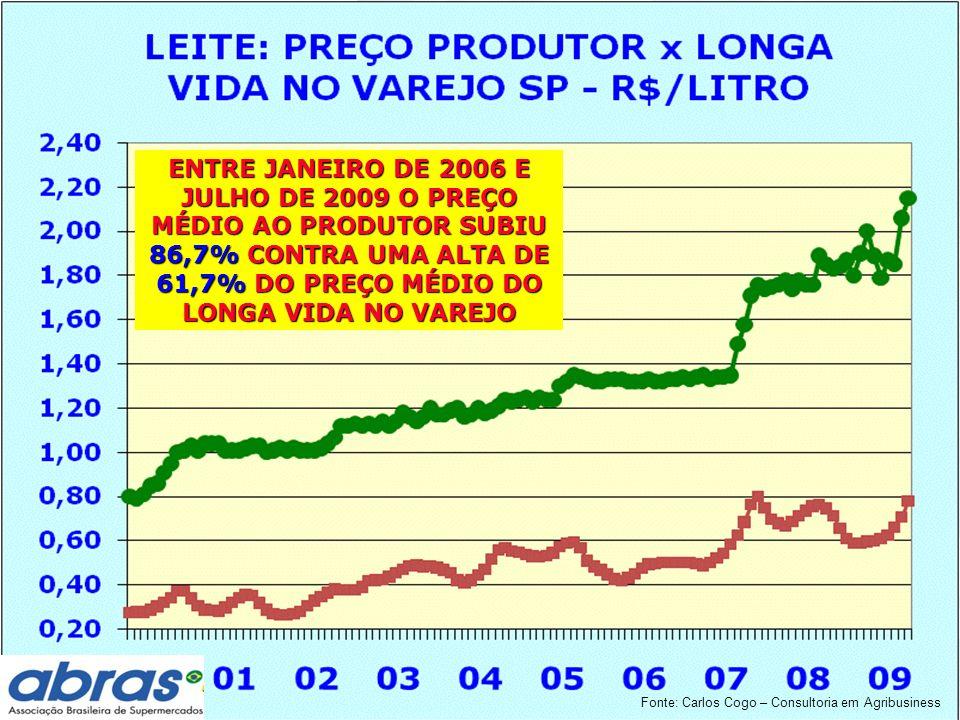 ENTRE JANEIRO DE 2006 E JULHO DE 2009 O PREÇO MÉDIO AO PRODUTOR SUBIU 86,7% CONTRA UMA ALTA DE 61,7% DO PREÇO MÉDIO DO LONGA VIDA NO VAREJO Fonte: Carlos Cogo – Consultoria em Agribusiness