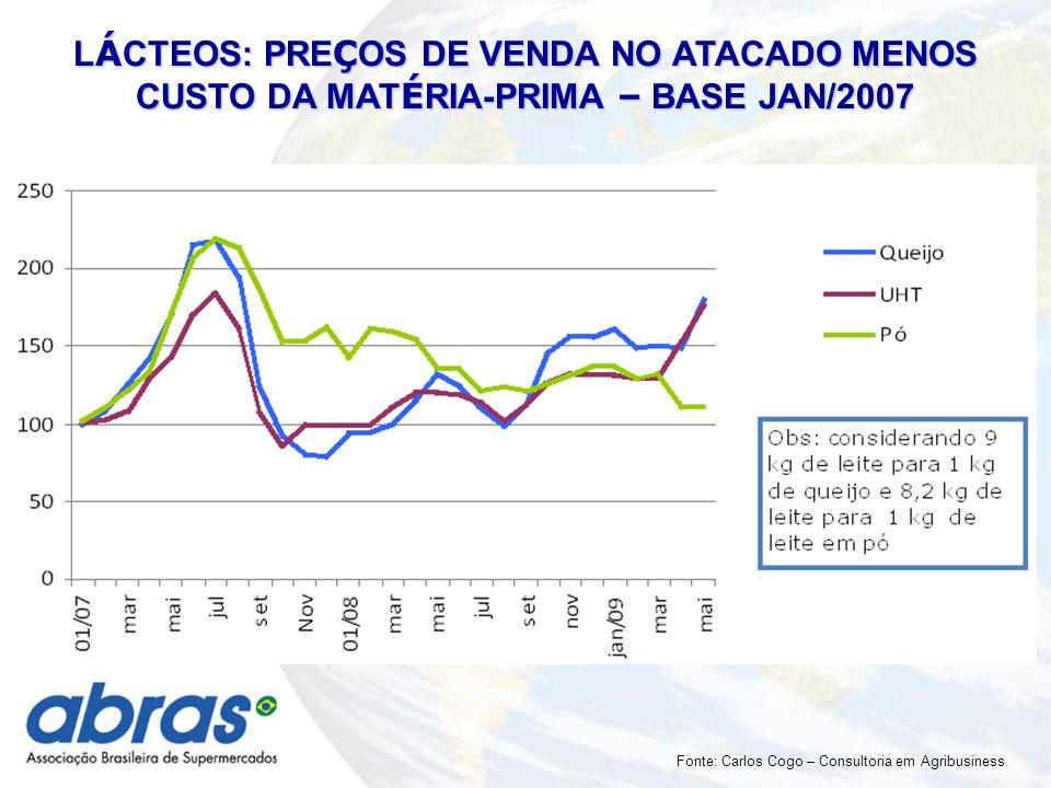 L Á CTEOS: PRE Ç OS DE VENDA NO ATACADO MENOS CUSTO DA MAT É RIA-PRIMA – BASE JAN/2007 Fonte: Carlos Cogo – Consultoria em Agribusiness