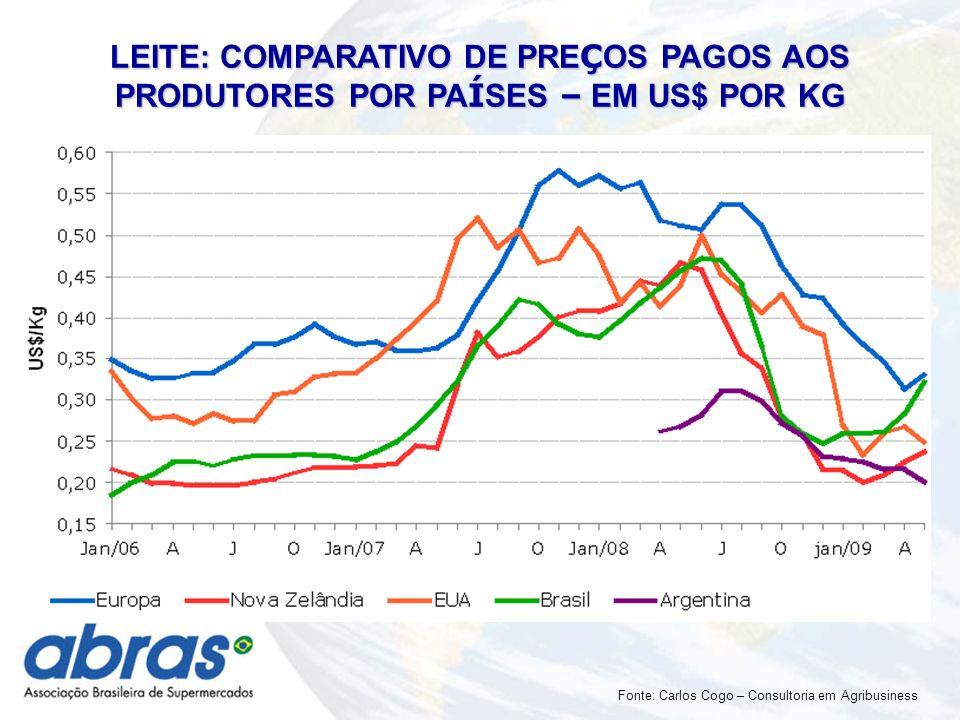 LEITE: COMPARATIVO DE PRE Ç OS PAGOS AOS PRODUTORES POR PA Í SES – EM US$ POR KG Fonte: Carlos Cogo – Consultoria em Agribusiness