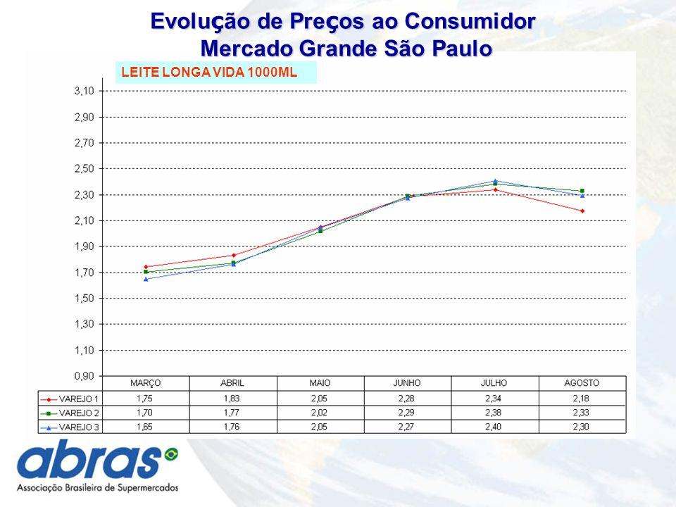 Evolu ç ão de Pre ç os ao Consumidor Mercado Grande São Paulo Mercado Grande São Paulo LEITE LONGA VIDA 1000ML
