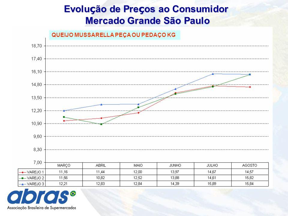 QUEIJO MUSSARELLA PEÇA OU PEDAÇO KG Evolu ç ão de Pre ç os ao Consumidor Mercado Grande São Paulo Mercado Grande São Paulo
