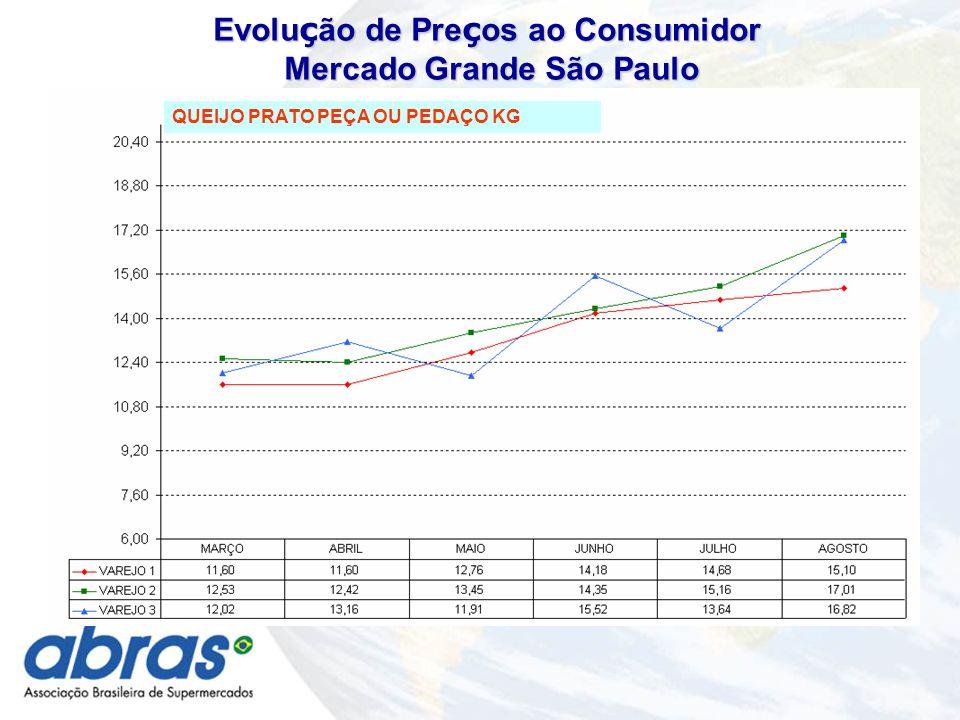 QUEIJO PRATO PEÇA OU PEDAÇO KG Evolu ç ão de Pre ç os ao Consumidor Mercado Grande São Paulo Mercado Grande São Paulo