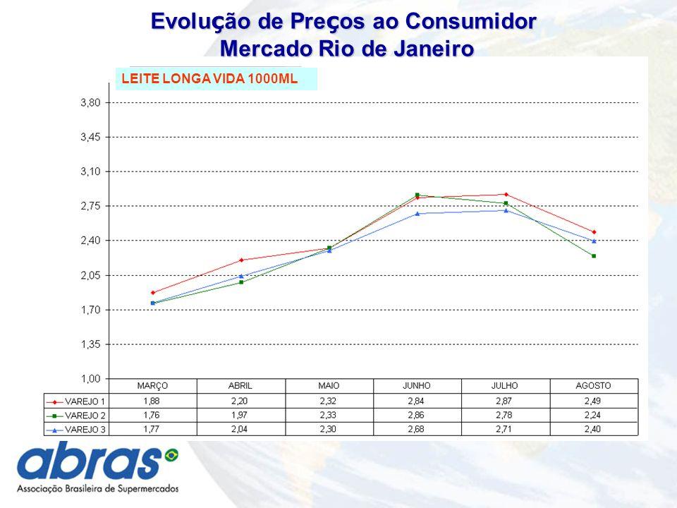 Evolu ç ão de Pre ç os ao Consumidor Mercado Rio de Janeiro Mercado Rio de Janeiro LEITE LONGA VIDA 1000ML