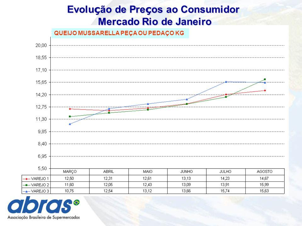 QUEIJO MUSSARELLA PEÇA OU PEDAÇO KG Evolu ç ão de Pre ç os ao Consumidor Mercado Rio de Janeiro Mercado Rio de Janeiro