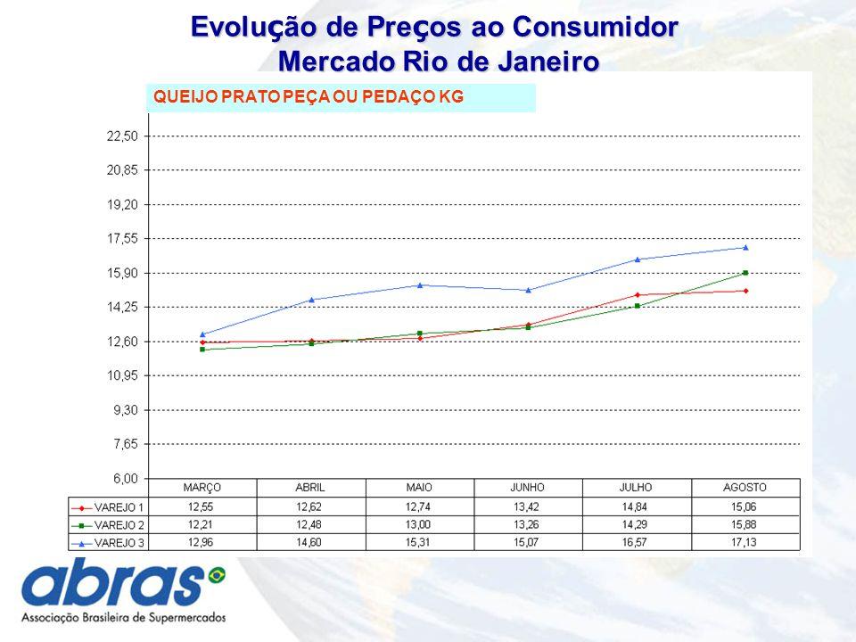 QUEIJO PRATO PEÇA OU PEDAÇO KG Evolu ç ão de Pre ç os ao Consumidor Mercado Rio de Janeiro Mercado Rio de Janeiro