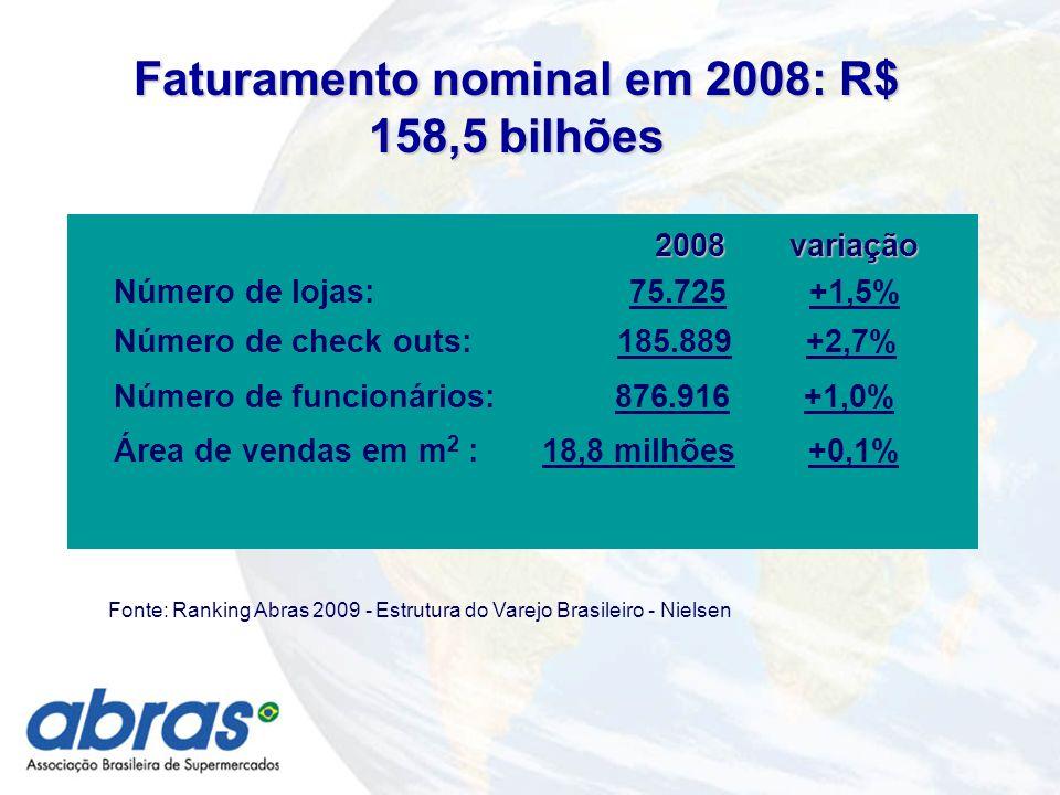 Faturamento nominal em 2008: R$ 158,5 bilhões Fonte: Ranking Abras 2009 - Estrutura do Varejo Brasileiro - Nielsen 2008 variação Número de lojas: 75.725 +1,5% Número de check outs: 185.889 +2,7% Número de funcionários: 876.916 +1,0% Área de vendas em m 2 : 18,8 milhões +0,1%