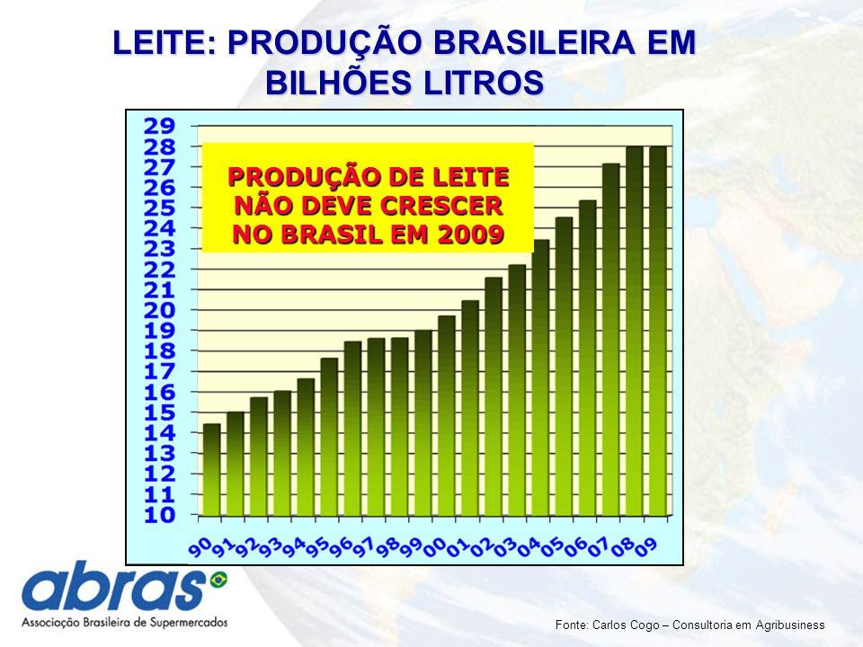 PRODUÇÃO DE LEITE NÃO DEVE CRESCER NO BRASIL EM 2009 LEITE: PRODUÇÃO BRASILEIRA EM BILHÕES LITROS Fonte: Carlos Cogo – Consultoria em Agribusiness