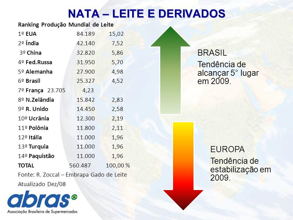 NATA – LEITE E DERIVADOS BRASIL Tendência de alcançar 5° lugar em 2009.