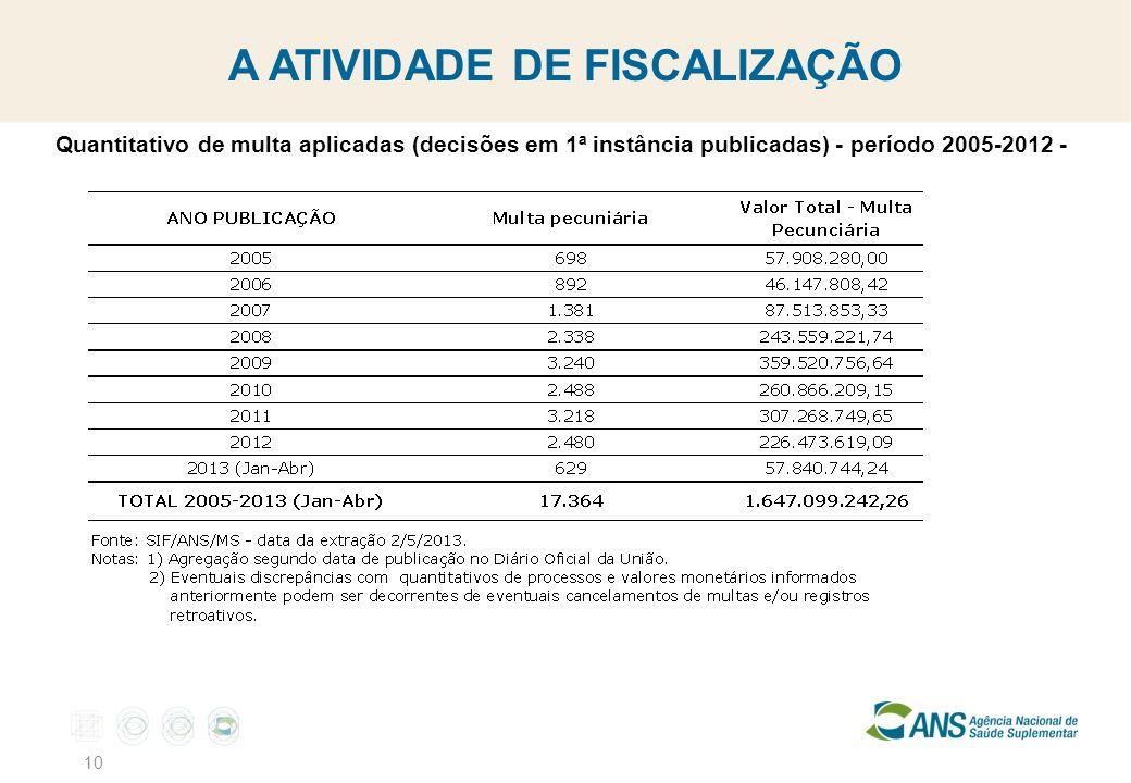 10 A ATIVIDADE DE FISCALIZAÇÃO Quantitativo de multa aplicadas (decisões em 1ª instância publicadas) - período 2005-2012 -