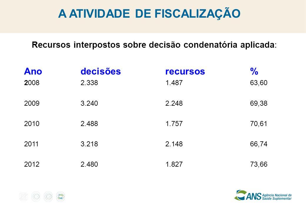 A ATIVIDADE DE FISCALIZAÇÃO Recursos interpostos sobre decisão condenatória aplicada: Anodecisõesrecursos% 20082.3381.48763,60 20093.2402.24869,38 201