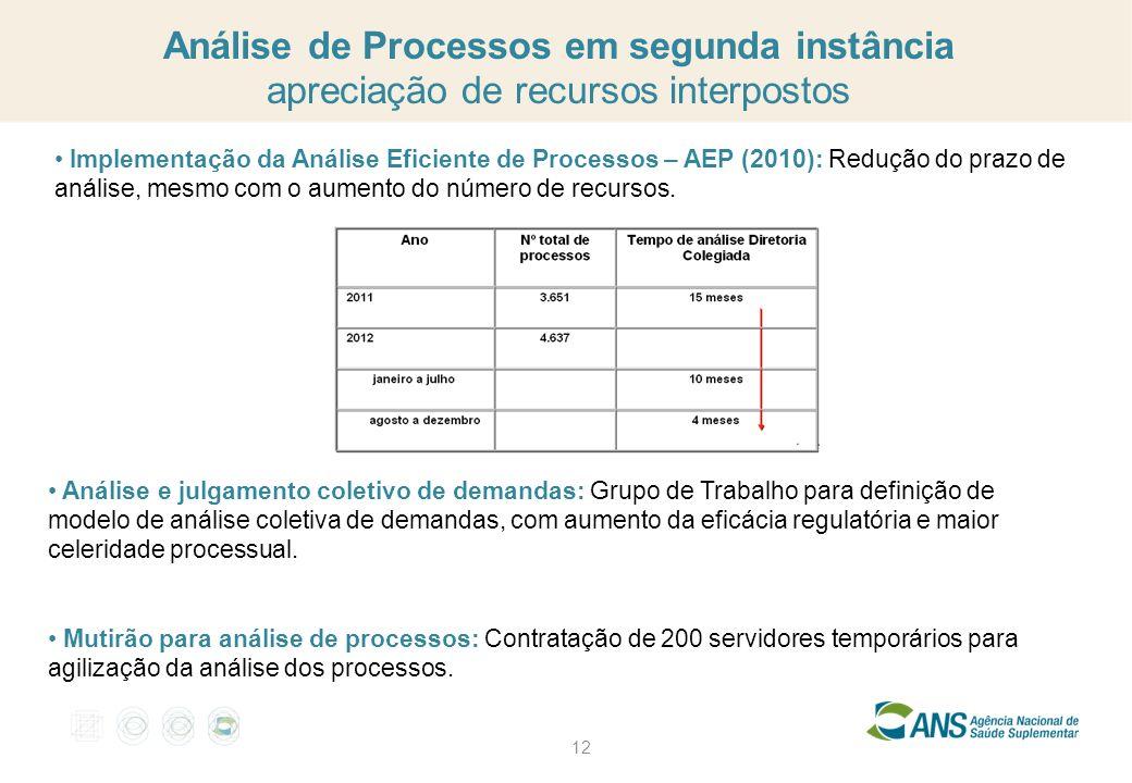 12 Análise de Processos em segunda instância apreciação de recursos interpostos Implementação da Análise Eficiente de Processos – AEP (2010): Redução
