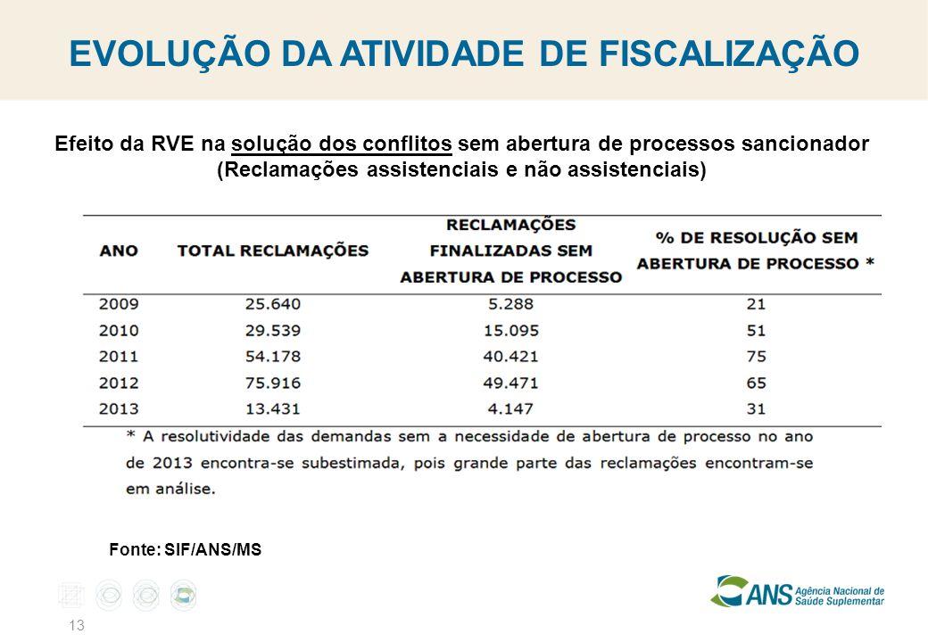 13 EVOLUÇÃO DA ATIVIDADE DE FISCALIZAÇÃO Efeito da RVE na solução dos conflitos sem abertura de processos sancionador (Reclamações assistenciais e não