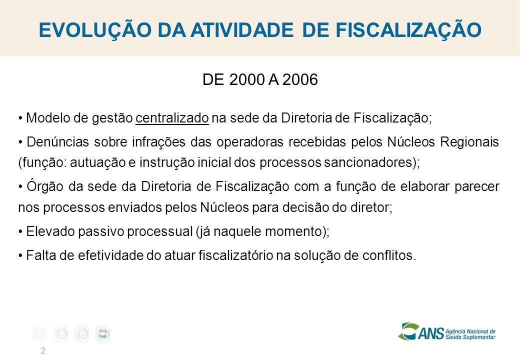 2 EVOLUÇÃO DA ATIVIDADE DE FISCALIZAÇÃO DE 2000 A 2006 Modelo de gestão centralizado na sede da Diretoria de Fiscalização; Denúncias sobre infrações d