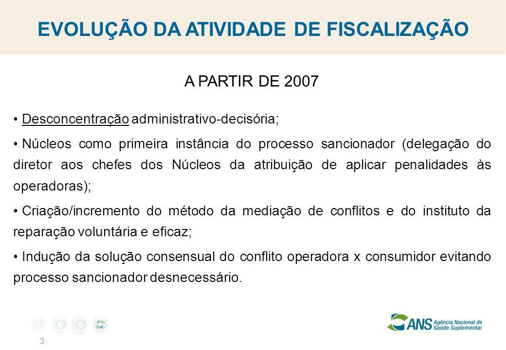 3 A PARTIR DE 2007 Desconcentração administrativo-decisória; Núcleos como primeira instância do processo sancionador (delegação do diretor aos chefes