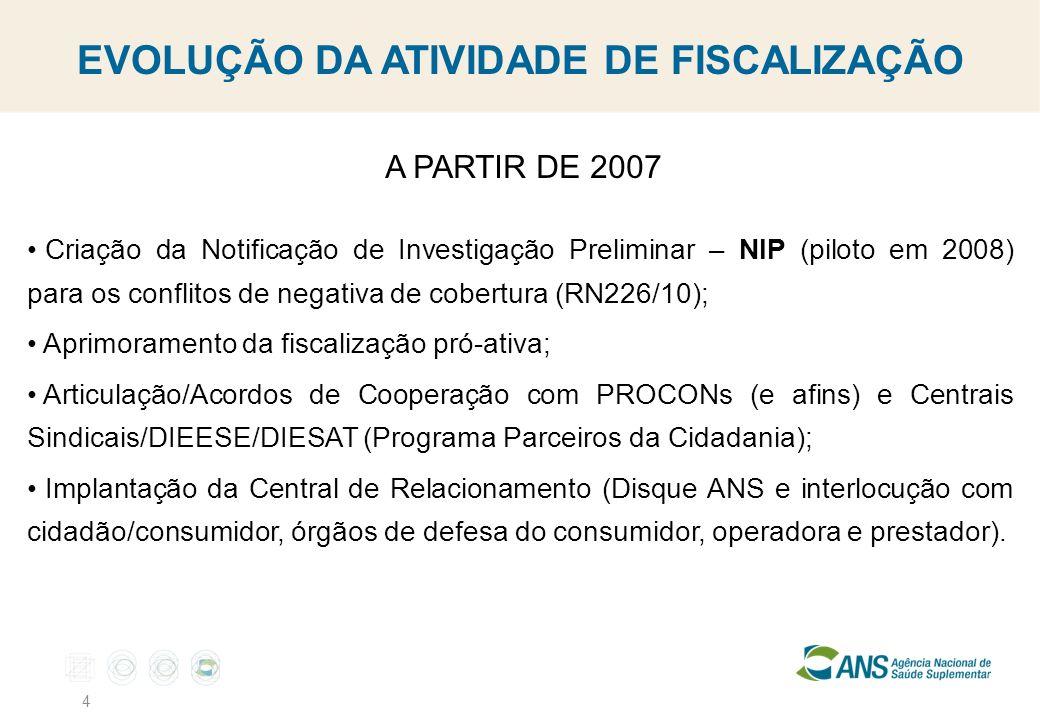4 A PARTIR DE 2007 Criação da Notificação de Investigação Preliminar – NIP (piloto em 2008) para os conflitos de negativa de cobertura (RN226/10); Apr