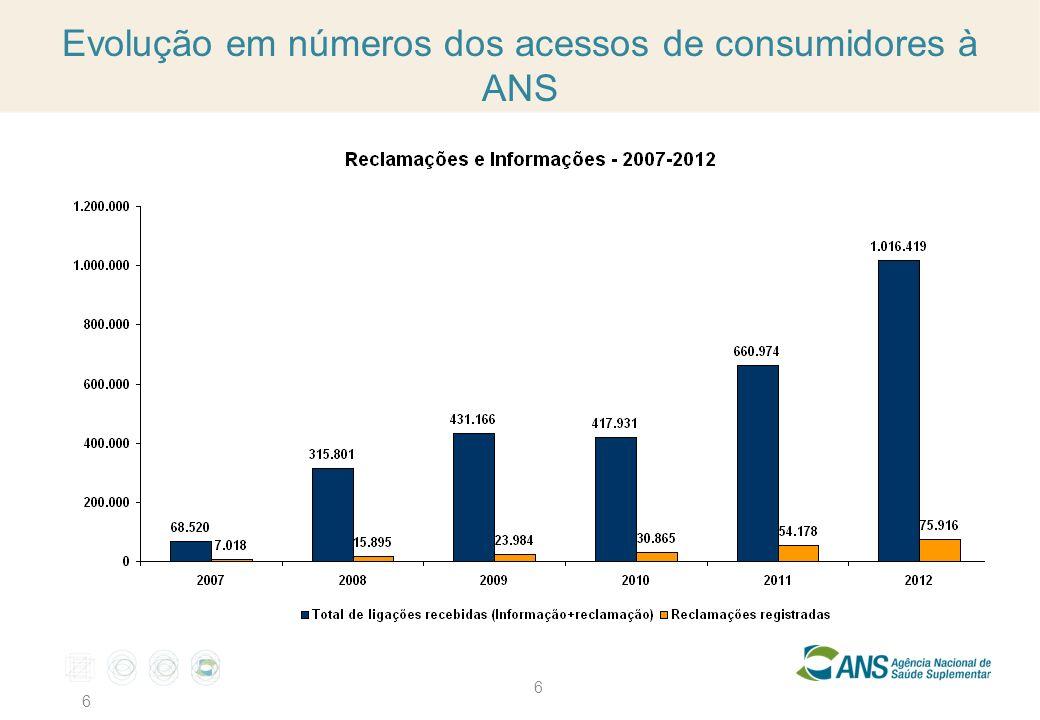 6 6 Evolução em números dos acessos de consumidores à ANS
