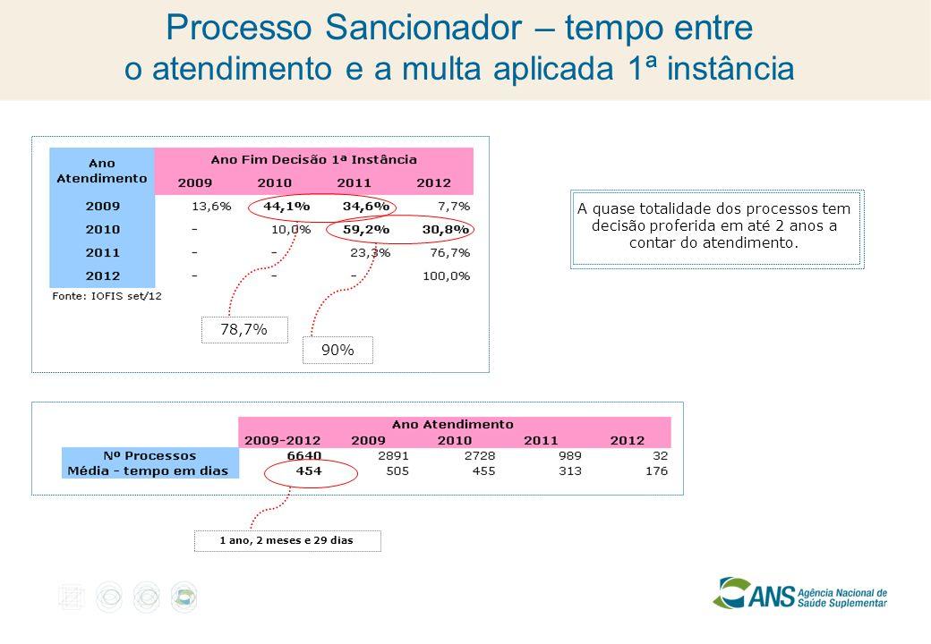 Processo Sancionador – tempo entre o atendimento e a multa aplicada 1ª instância 78,7% 1 ano, 2 meses e 29 dias 90% A quase totalidade dos processos t