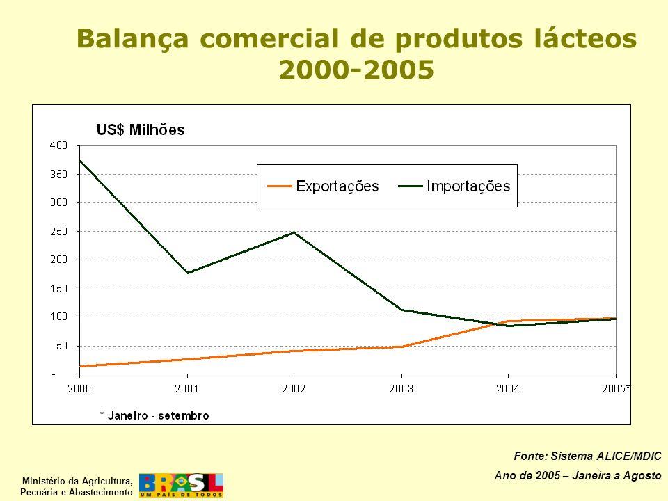 Ministério da Agricultura, Pecuária e Abastecimento Fonte: Sistema ALICE/MDIC Ano de 2005 – Janeira a Agosto Balança comercial de produtos lácteos 200