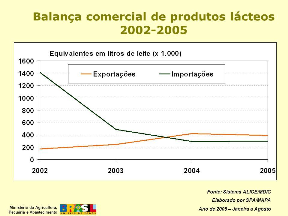 Ministério da Agricultura, Pecuária e Abastecimento Fonte: Sistema ALICE/MDIC Elaborado por SPA/MAPA Ano de 2005 – Janeira a Agosto Balança comercial